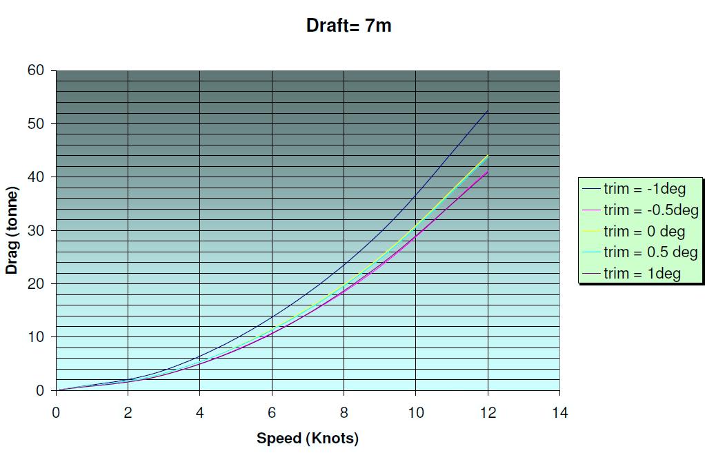 EcoTrim Draft 7 m