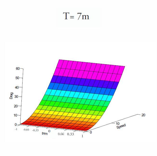 T= 7m